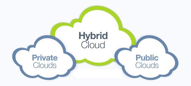 Cloud-hibrido