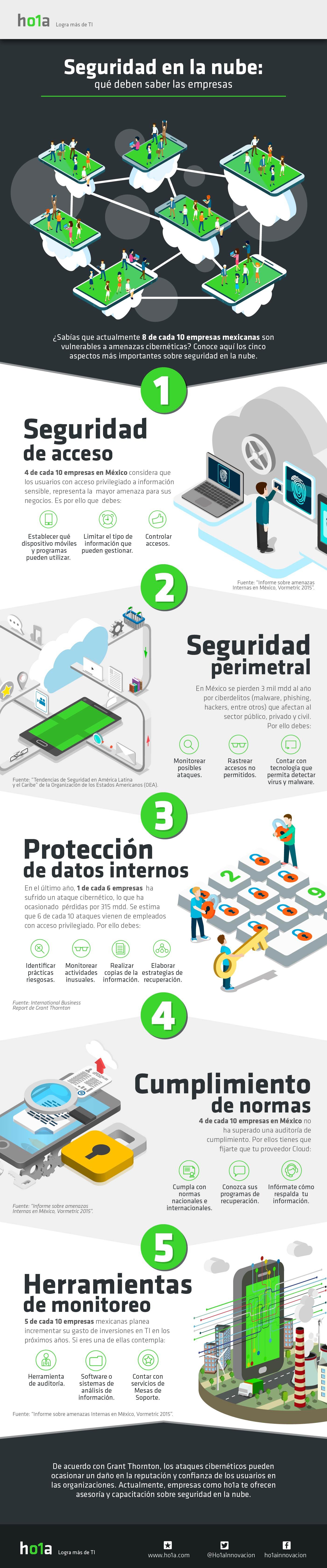 Estrategias de Seguridad para Servicios en la Nube