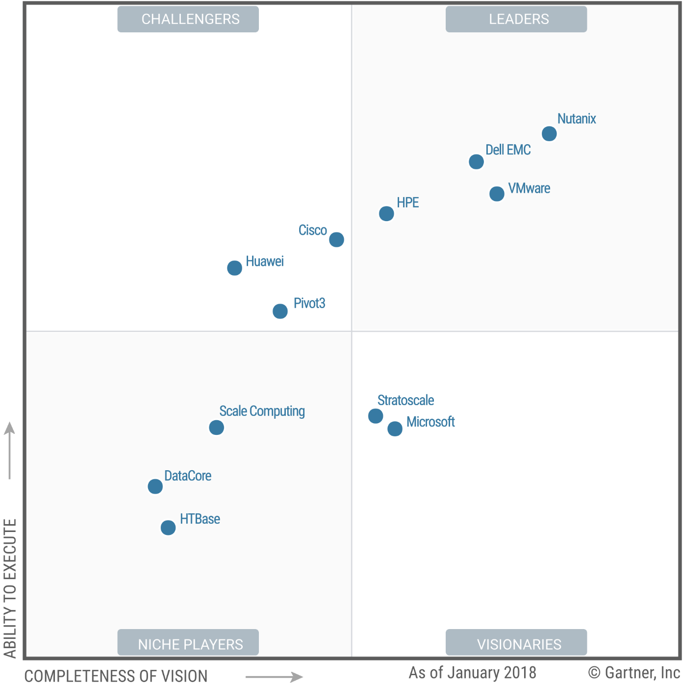 gartner magic quadrant marketing automation pdf